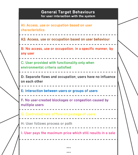 General target behaviours v.0.1