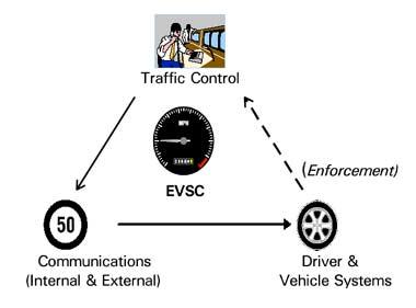 EVSC schematic