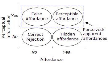Usefulness and usability