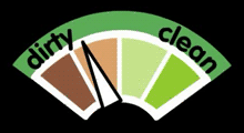 Example 'greenness gauge' from Design Council's Future Currents website